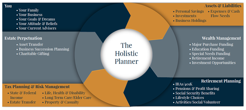holistic-graphic